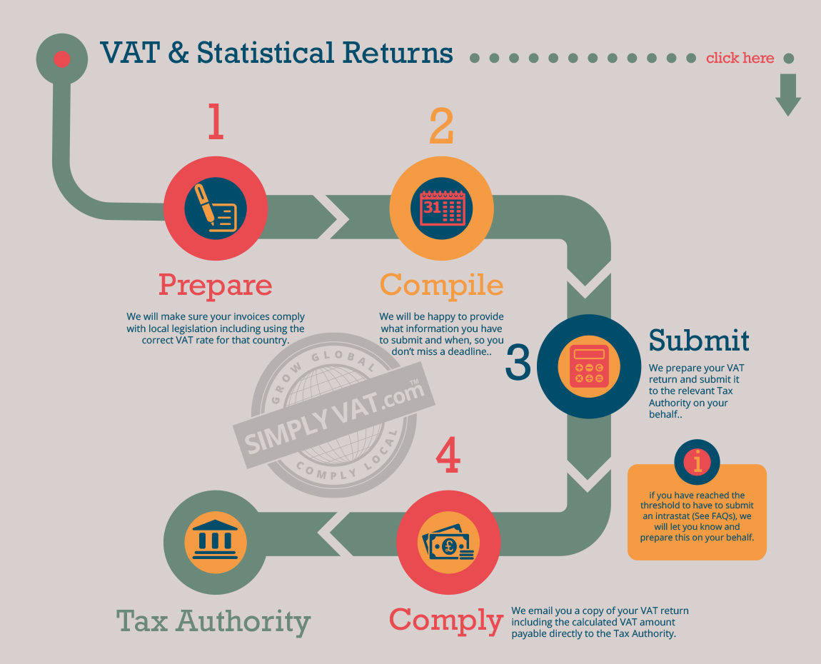 If You Already Submit VAT Returns In Europe Contact Us Now To Compare Our Prices With Your Current Provider At Infosimplyvat